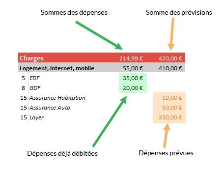 Prévisions - Gestion de budget - Budgedo