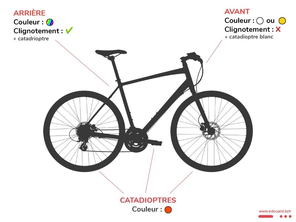 Infographie : éclairage vélo